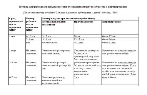 диаскинтест инструкция по применению официальная